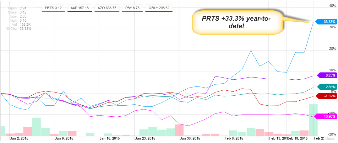 US Auto Parts (PRTS): time to buy this